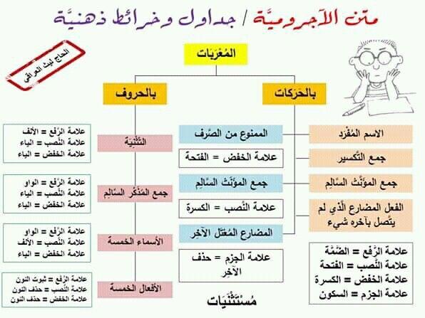 Pin By سنا الحمداني On النحو Map Map Screenshot