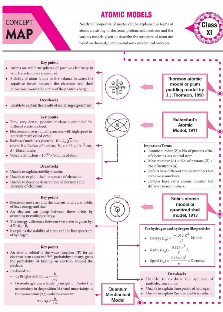 Pin on concept maps ncert