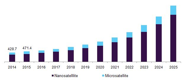 Nanosatellite & Microsatellite Market Size Is Projected To Reach $4.97 Billion By 2025: Grand View Research, Inc.