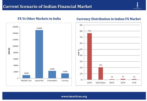 Current Scenario of Indian Financial Market -  Learn more with www.imarticus.org