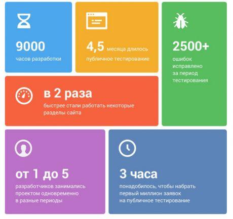 Что думают эксперты и пользователи про новый дизайн «ВКонтакте»    1 апреля 2016 года социальная сеть «ВКонтакте» представила редизайн своего сайта. Новый дизайн был тогда запущен в тестовом режиме. Работа над ним велась полтора года. 17 августа произошел окончательный переход. Все пользователи социальной сети были принудительно переведены на новый дизайн.    По словам ведущего разработчика, Вадима Дорохова, соцсеть стала работать значительно быстрее. Сайт визуально стал шире и проще для…