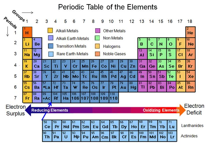types of elements Battery and Cell Chemistries. Battery