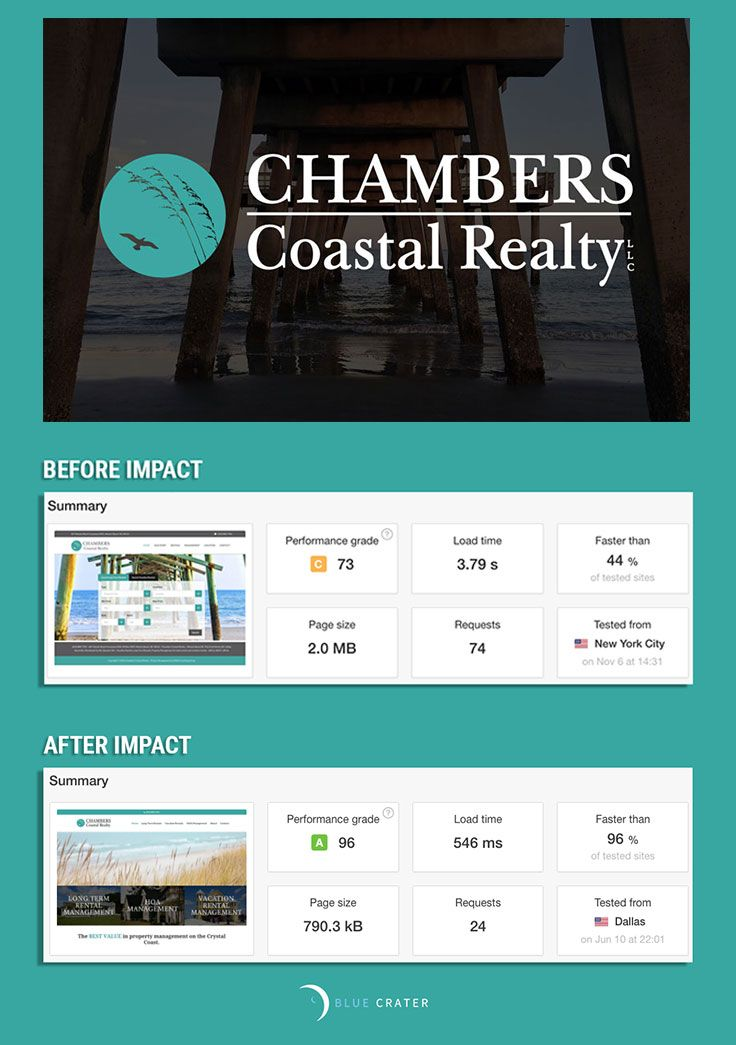 When redesigning Chambers Coastal Realty's website, we reduced the page load time to about half a second (almost a 700% reduction) and reduced the page size by around 250%, ALL while adding MORE pictures, MORE graphics and MORE style!  Who says beautiful can't be functional?  #makeyourimpact #websiteoptimization #bluecrater