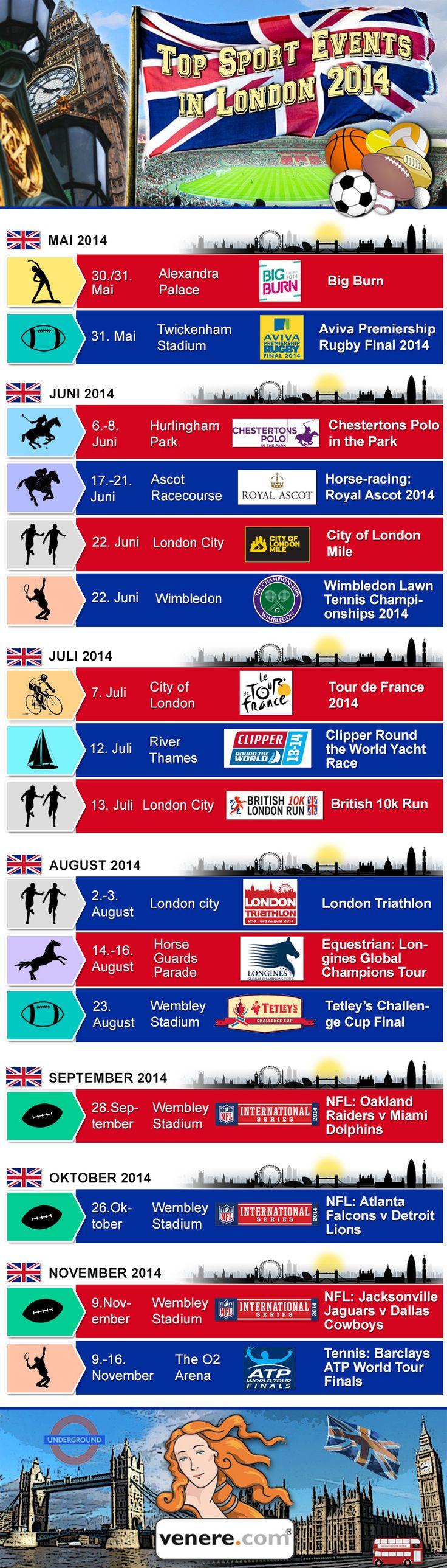 Die Top Sportereignisse in #London 2014
