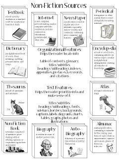 I think this is important for students to see.  Far to often students are reading material and they have no idea what kind of genre or type of material they are reading.  This is a good breakdown: fiction, nonfiction, dictionary, almanac, etc.