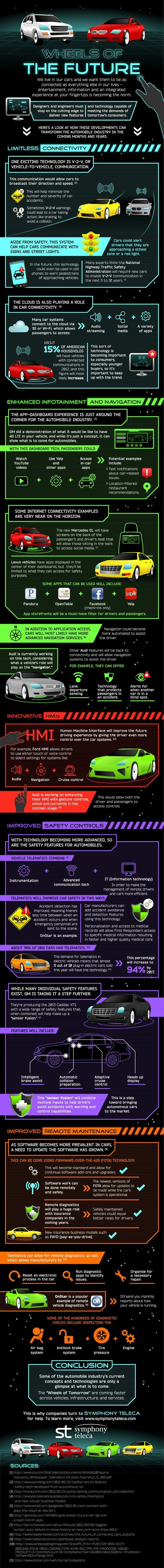 60 best Connected Car images on Pinterest