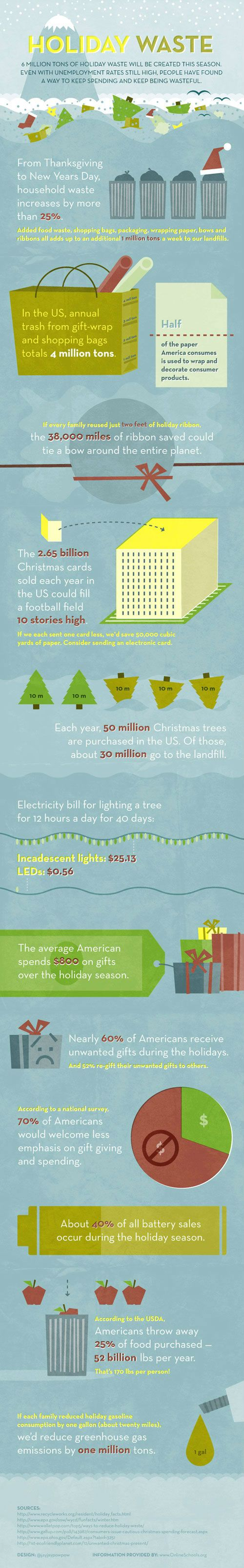 Holiday Waste: 6 Million Extra Tons to LandfillsDid you know that household waste increases by 25 percent between Thanksgiving and New Year's Day?  Between our regular household trash plus extra food and shopping waste, we send an additional million tons of waste to landfills every single week. That adds up to around six million tons of holiday waste by the end of the year.