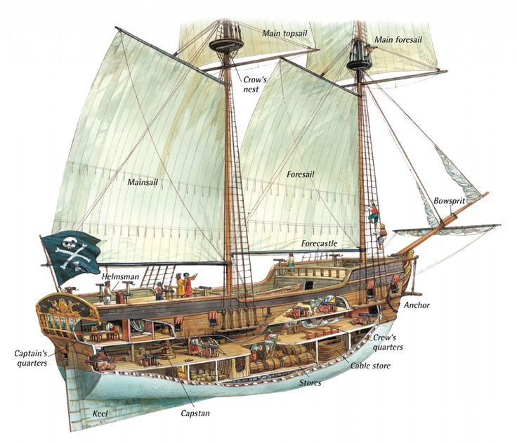 Pirate Ship Deck Layout Inside a \x3cb\x3epirate ship\x3c/b\x3e - q-files encyclopedia