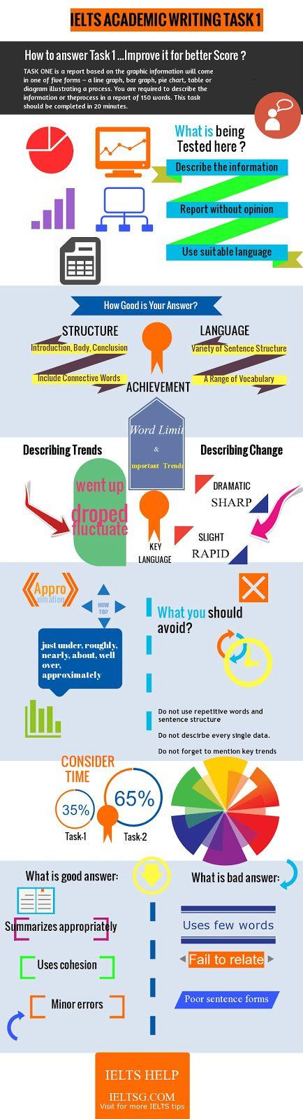 IELTS Writing Task-1 infographics.