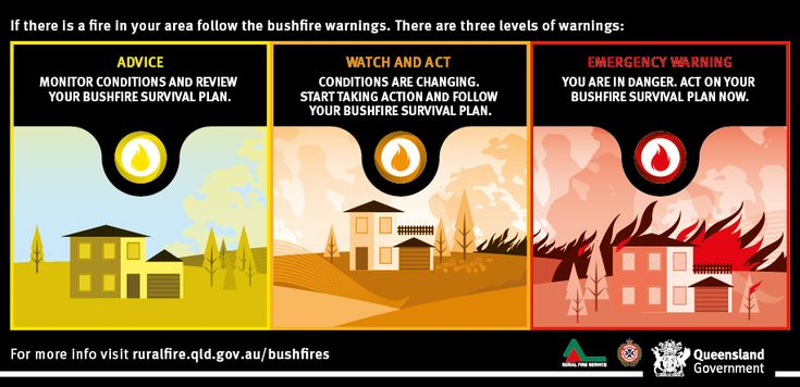 Bushfire Warning System