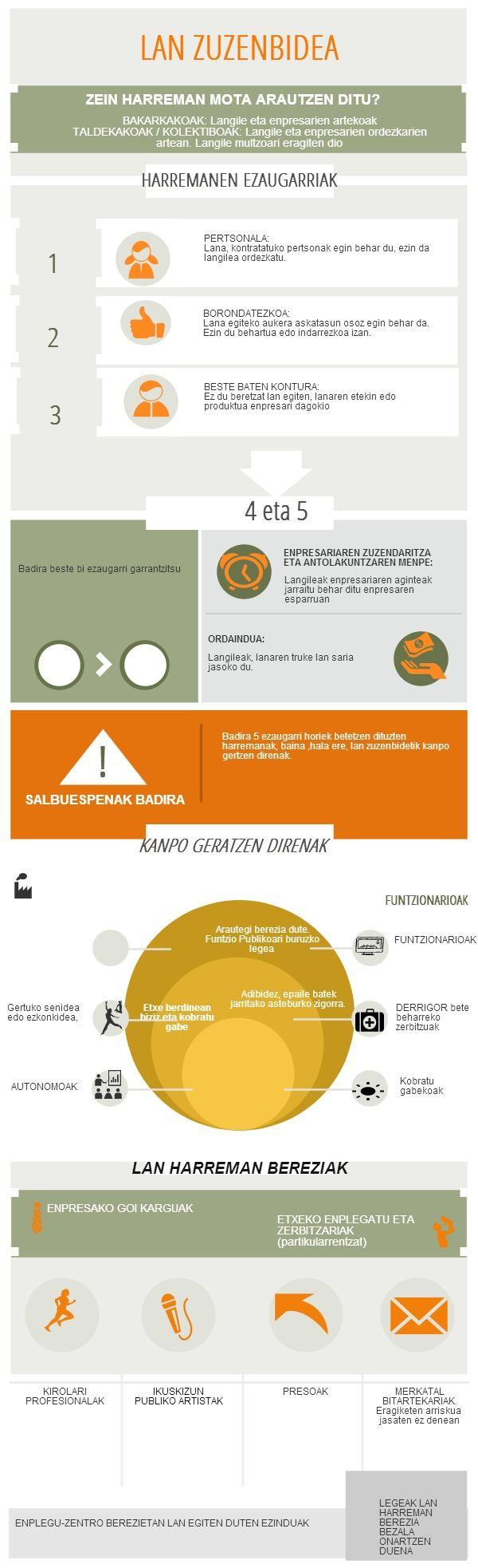 LAN ZUZENBIDEA   @Piktochart Infographic
