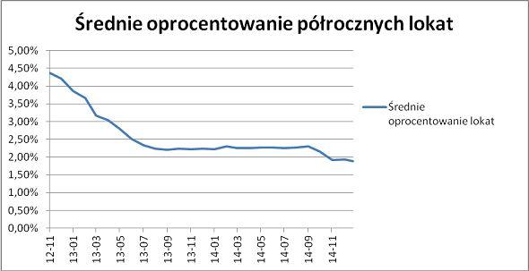 Średnie oprocentowanie półrocznych lokat. Źródło: www.comperia.pl