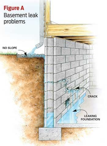 9 Affordable Ways To Dry Up Your Wet Basement For Good. Wet BasementBasement  WaterproofingBasement WallsRemodeling ...