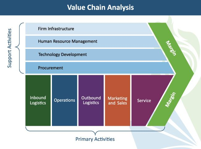 Value Chain Analysis In Strategic Management Marketing Studies Human Resource Management Supply Chain Solutions