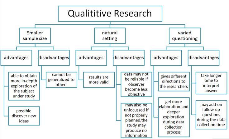 qualitative quantitative | Question 2-Levels of Measurement for variables