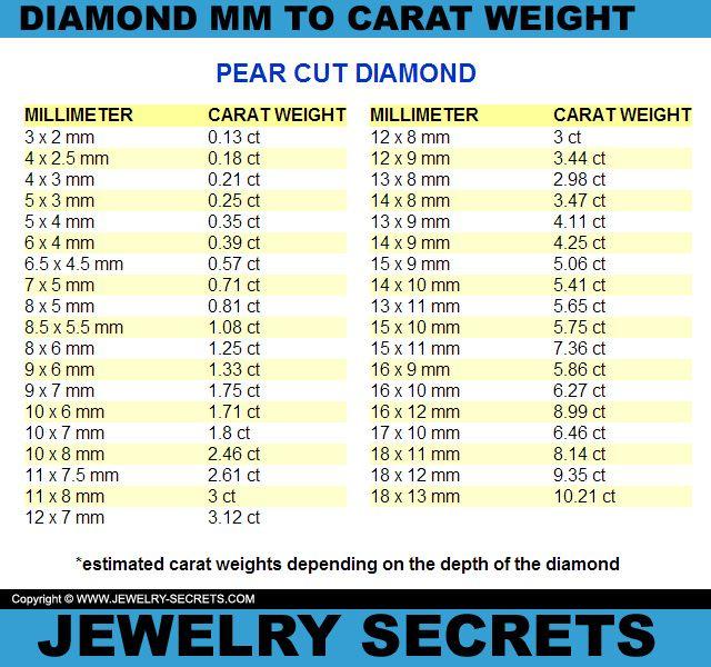 Carat Diamond Size Chart