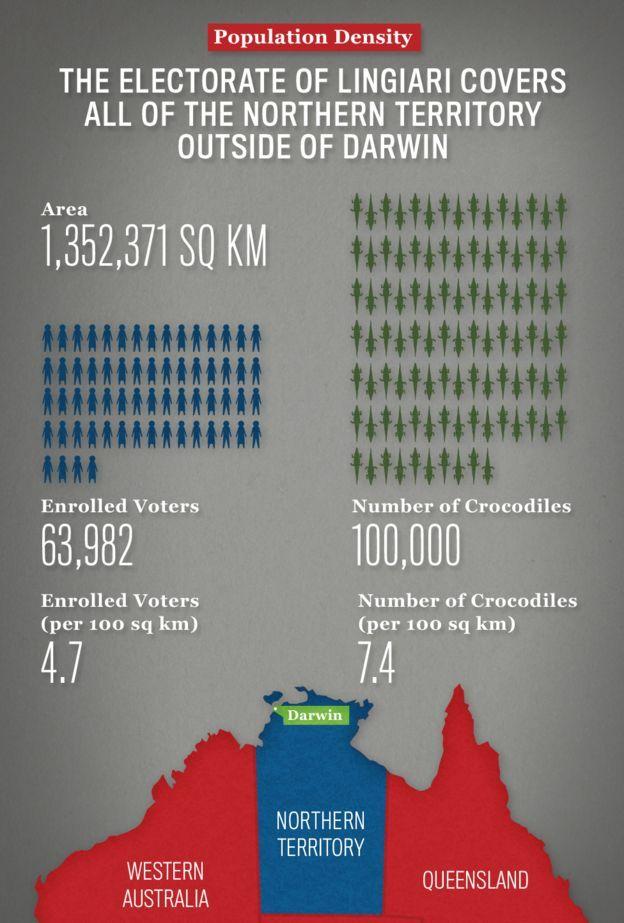 Lingari has 4.6 voters and 7.4 crocodiles per 100sq km