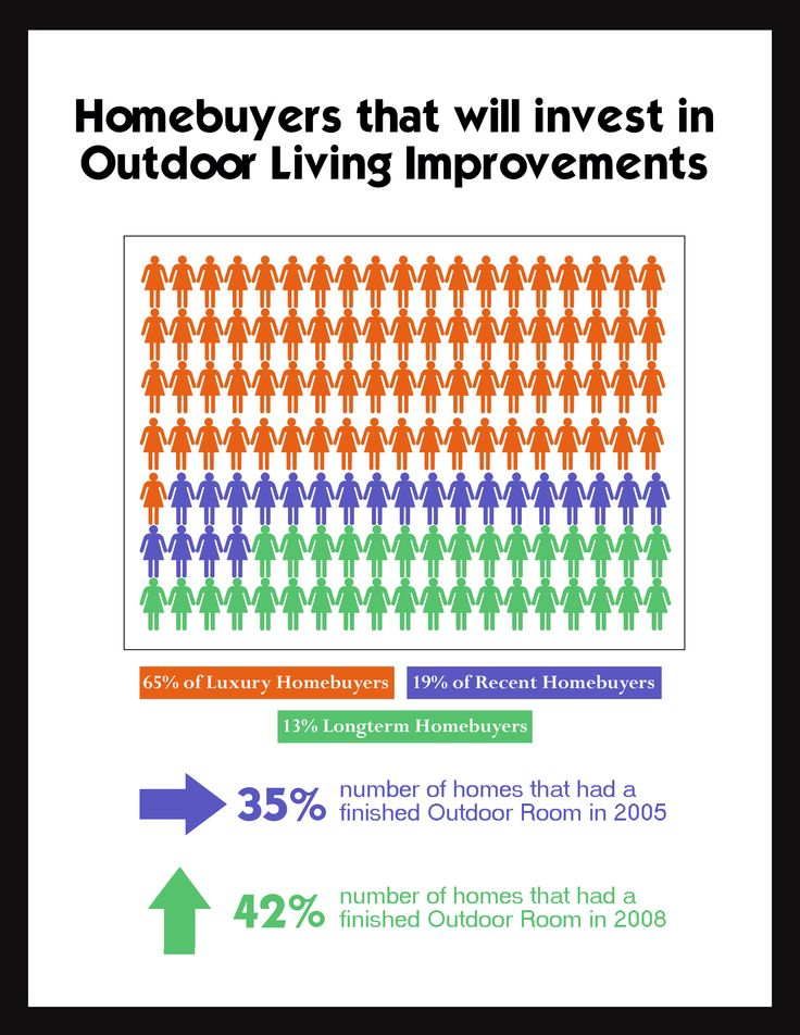 This Graph Shows The Types Of Homeowners That Will Spend Money On Outdoor Living  Space Improvements. Outdoor Living SpacesInteresting FactsOutdoor ...