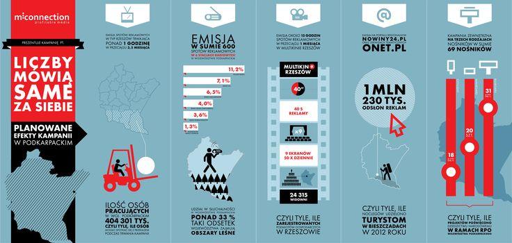 Zaplanowaliśmy kampanię mediową dla Województwa Podkarpackiego. #mconnection