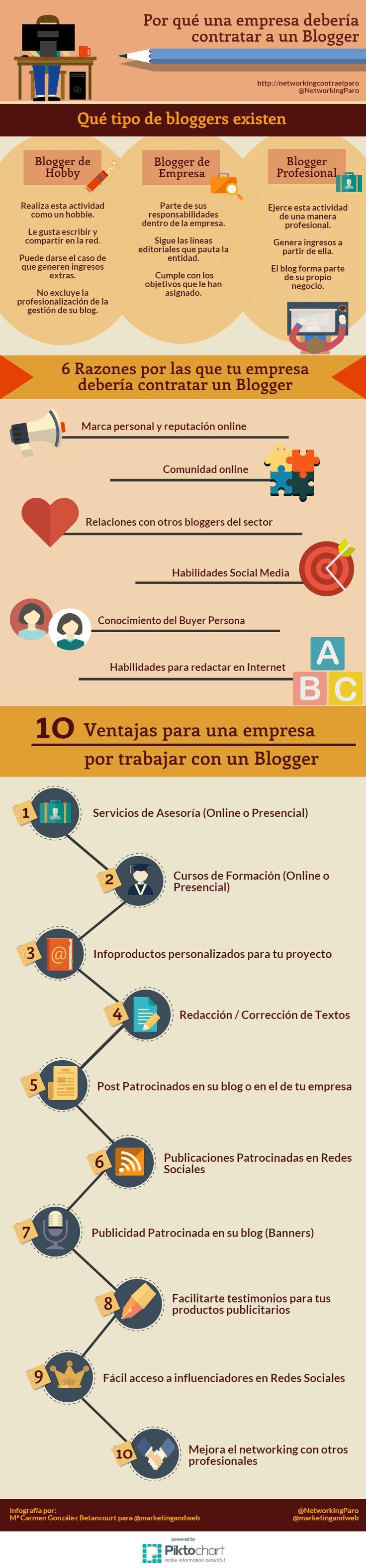 Elementos básicos que debe considerar una empresa para crear un blog.  Tipos de Bloggers que existen.  6 Razones por las que tu empresa debería contratar un Blogger.  10 Ventajas para una empresa por trabajar con un Blogger  #blogger #blog #blogging