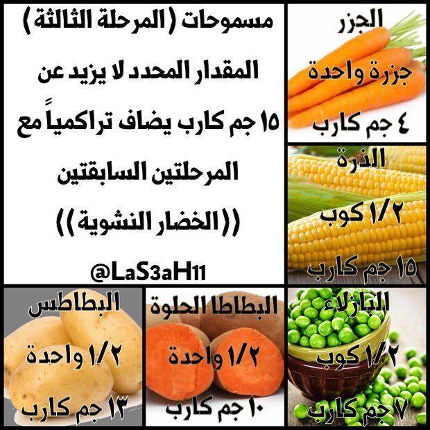 Idiet Atkins اتكنز Las3ah11 تويتر Keto Fruit Food