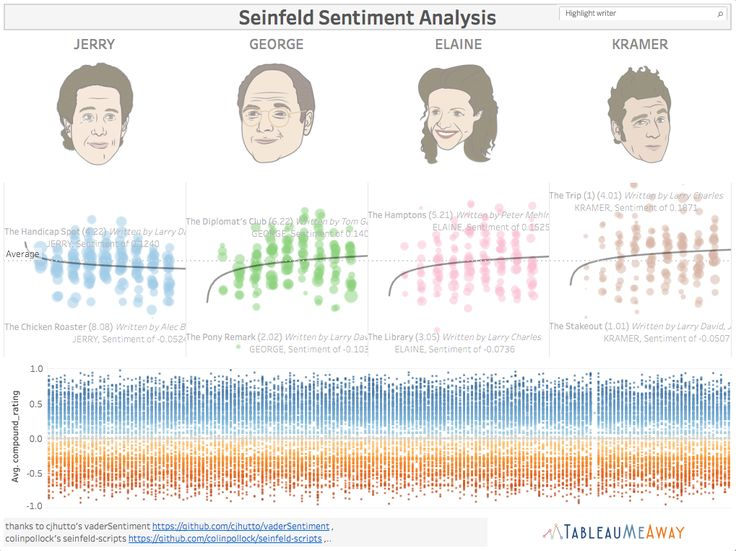 Seinfeld Positive & Negative Sentiment Analysis in Tableau (4 Main Characters) [OC]