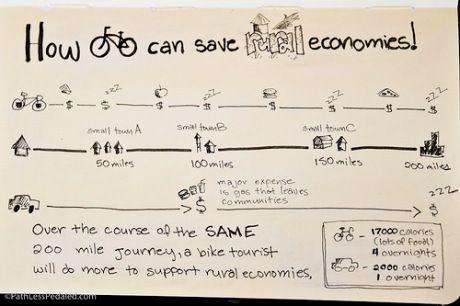 The Economics of riding your bike