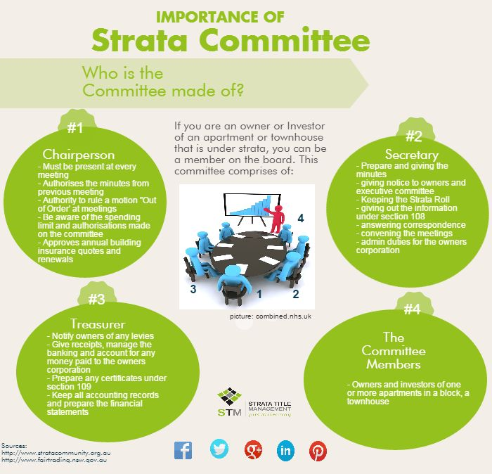 #Strata101 - #Strata #Committee, Who's on yours? www.stratatitle.com.au