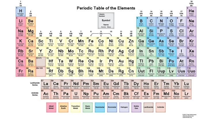 Printable Periodic Table of the Elements - Periodic Tables to Download or Print