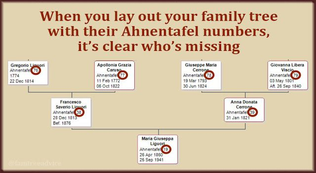 3 Things to Do with Ahnentafel Numbers | Family Tree Best