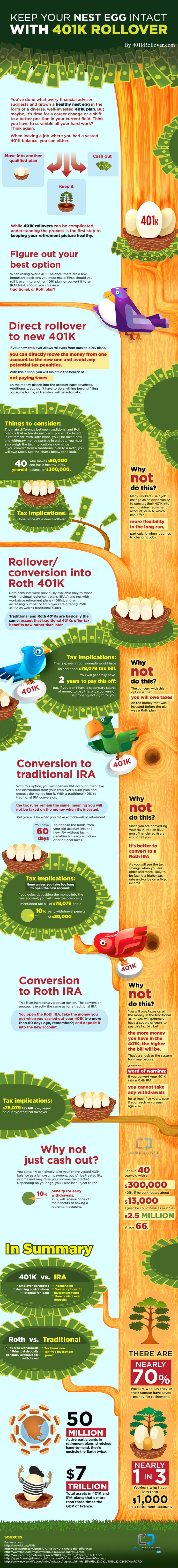 401k Rollover Infographic - Keep Your Nest Egg Intact with 401k Rollover. In our current economy, personal finance is more important than ever and handling your 401k can be a mystifying process.
