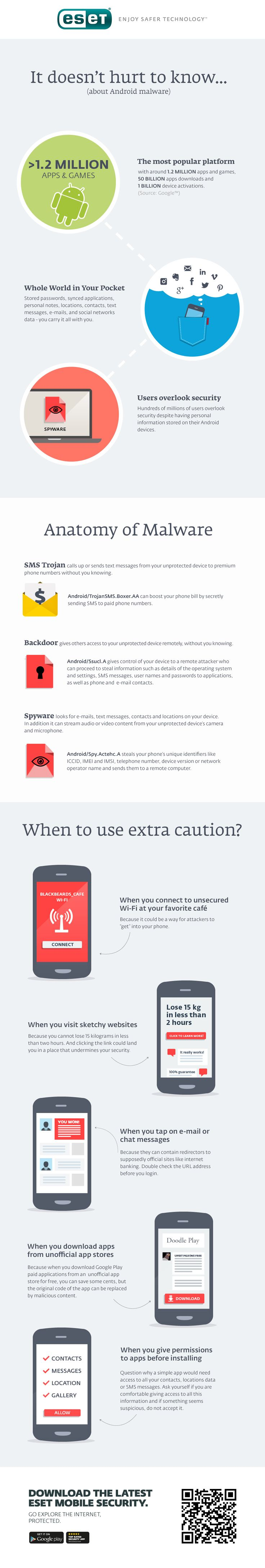 ESET Infographic | Need to know