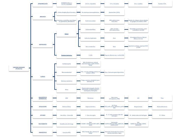 Mapa conceptual de Linfoma Hodgkin en Pediatría