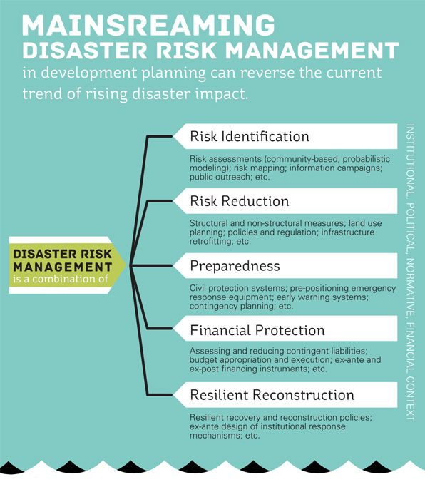 Best Risk Assessment Images On   Business