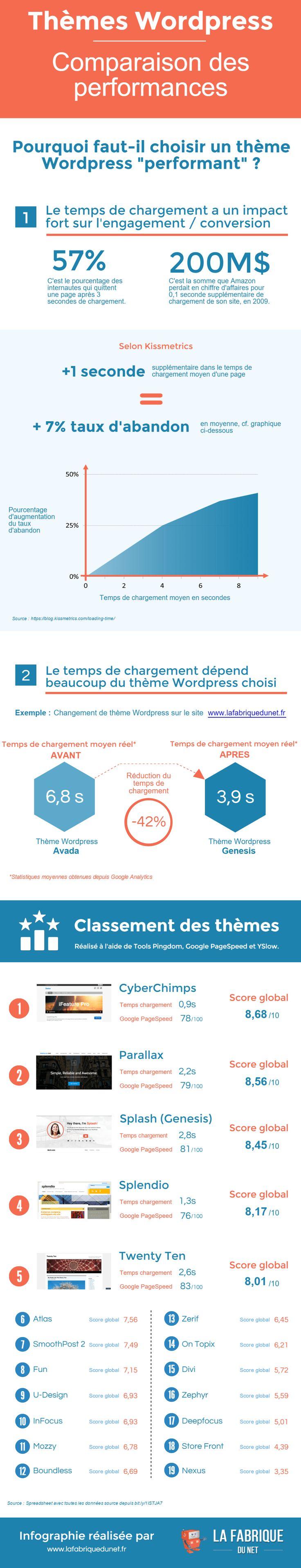 [Infographie] Les performances des thèmes WordPress - PressMyWeb | digital et nouvelles technologies