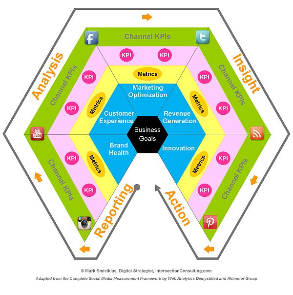 Modelo de Medición de Social Media  #infografia // Social Media Measurement Model  #infographic (repinned by