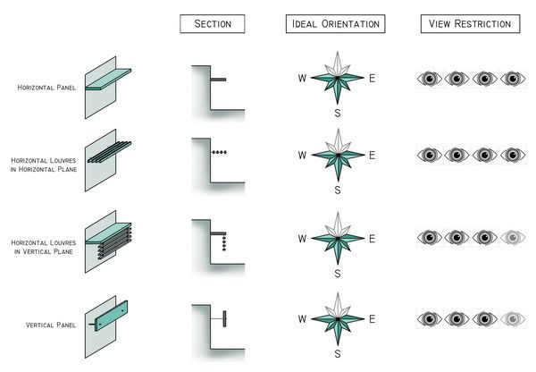 Shading Device Types Sun Breakers Pinterest Search