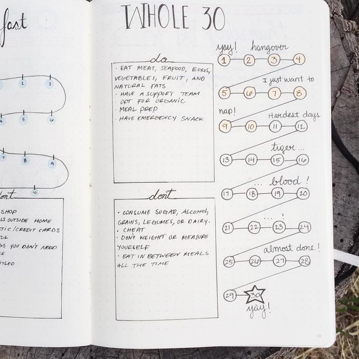 #whole30 timeline. I'm on day 11 today  Im definitely learning how to cook thanks to this program :) and I have so much energy! I'm so happy I found out about it thanks to @boho.berry and her #bulletjournal  #planneraddict #bulletjournaljunkies #plannercommunity #whole30timeline