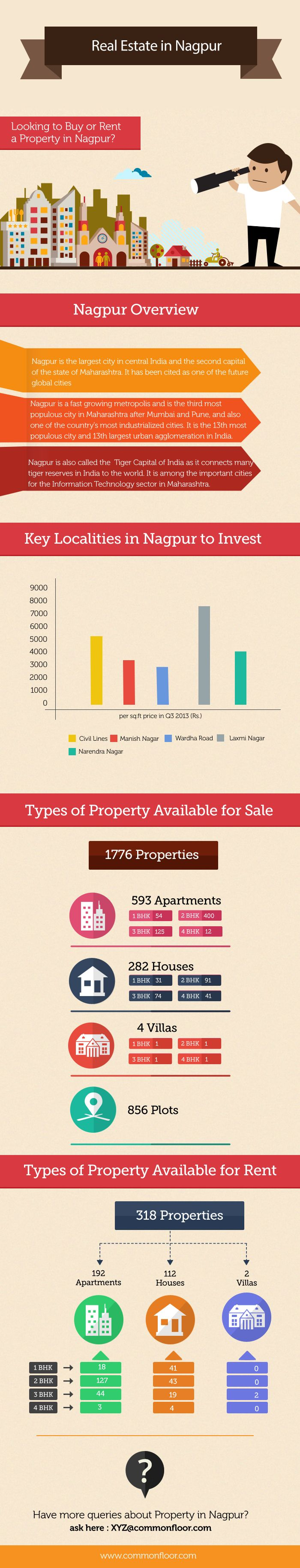 Real estate in Nagpur is witnessing continuous growth. Residential, commercial and retail real estate market is currently witnessing an upsurge due to few favorable factors.  Property seekers in Nagpur can find 1735 properties for sale. Out of which 593 apartments, 282 houses, 4 villas and 856 are plots.  For more Information on Properties in Nagpur: http://www.commonfloor.com/nagpur-city