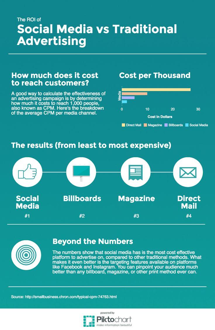 How Social Media Marketing Stacks Up Against Traditional Advertising | Social Media Today