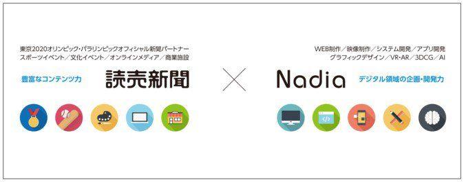 読売新聞社と株式会社ナディアは、メディアやイベントにおける戦略的xR技術(VR/AR/MR)の活用推進に関して、資本・業務提携の契約を締結したと発表しました。  東京オリンピックでのxR技術利用を目指す 今回の契約で両社は、読売新聞社の豊富なコンテンツに、ナディアの幅広いデジタル制作実績と、xR技術における総合的な開発能力を活用することで、新たなデジタル事業の加速化を図るとのこと。 特に、2020年の東京オリンピック・パラリンピックに向け、スポーツ・イベント分野におけるxR技術の戦略的活用と、既存メディアの価値向上を実現し、収益性の高い新サービスの開発を目指します。また、先端デジタル領域に対応する人材の育成など、未来を見据えた包括的な取り組みも行っていく予定です。 オリンピックに向けたVR活用が進む オリンピックに向けてVR活用に取り組む事例は本事例のみではありません。ほかにも米インテル社が2024年までの契約期間で国際オリンピック委員会と協力し、5Gなどの通信インフラのサポートに注力・オリンピック大会に向け技術を提供することで、バーチャルリアリティ(VR)と...