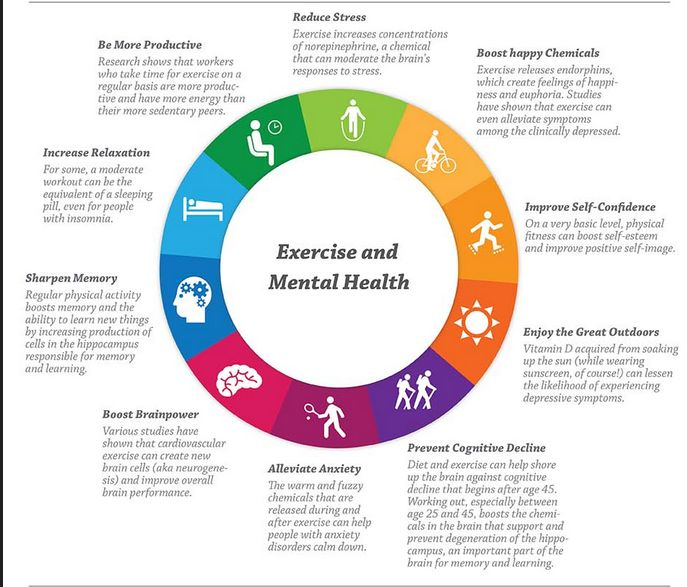 mental health workout log In iowa the division of mental health and disability services is coordinating  mental  to overcome this lack, a mental health first aid training course has  been.