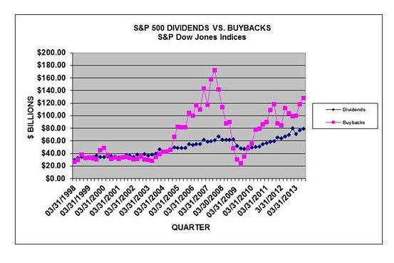 Company Stock Buybacks - have a direct impact on companies' share prices. - Click on Chart - They can boost earnings-per-share — a closely watched measure of profitability — by reducing shares outstanding, although some companies use the stock they buy to deliver shares to executives who exercise stock options.  - Curated to you by: John McLaughlin, StockCoach, Day Trading Coach at www.DayTradersWin.com & www.DayTradersCoach.com – Day Trading Stocks, NEW School.