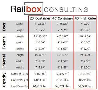 Shipping Container Dimensions, learn more about shipping containers at WesternContainerSales.com