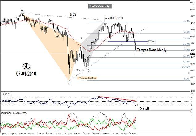 Dow Jones fell against 38.2% Fibonacci as anticipated