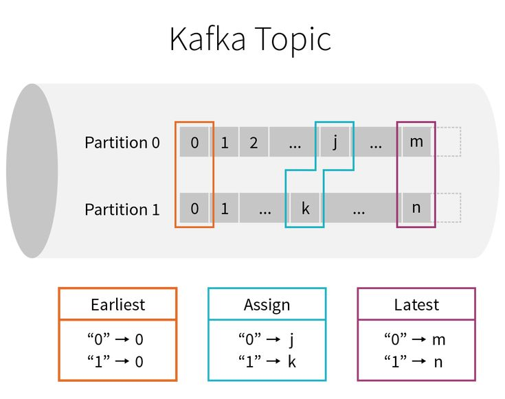 Processing Data in Apache Kafka with Structured Streaming in Apache Spark 2.2
