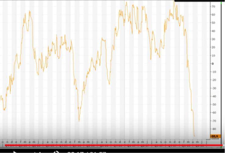Índice de Sorpresas Económicas, Citigroup, datos macroeconómicos reales, previsiones existentes, endeudamiento, recesión, ¿Quiere saber qué va a pasar? Mire este gráfico