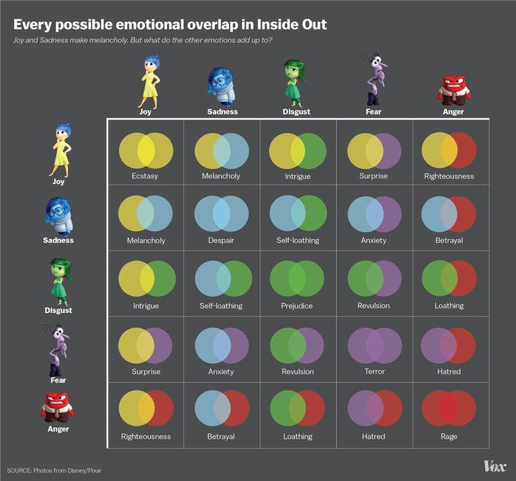 Inside Out emotions | That got us wondering what the many blends of Riley's five core emotions might look like. What happens when fear is combined with disgust? Or when anger is combined with joy?  Here's our best guess, in graphic form from Christophe Haubursin.