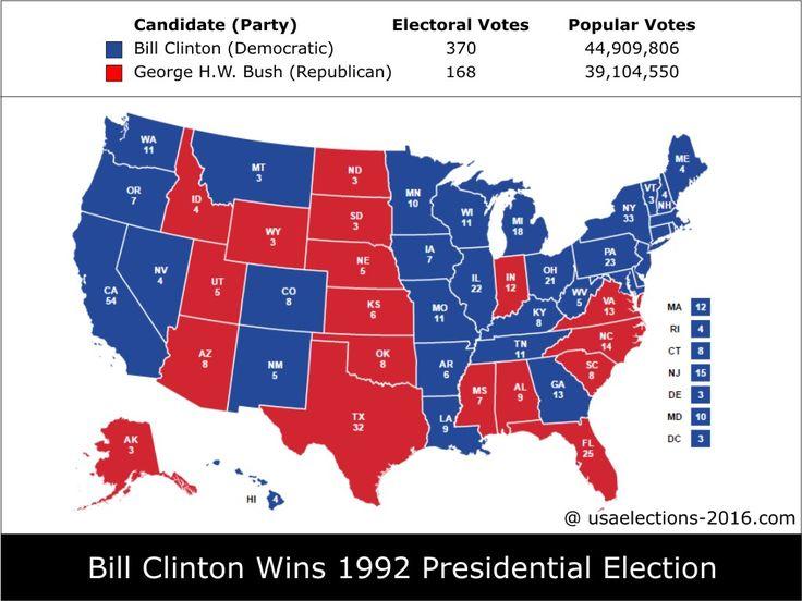 1992 Presidential Election Result: Bill Clinton (Democratic) - 370 electoral votes beat George H.W. Bush (Republic) - 168 electoral votes, Popular Vote, States