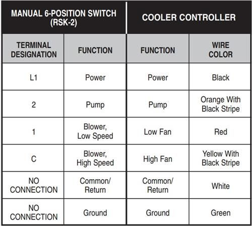 Evaporative Swamp Cooler Thermostat Wiring